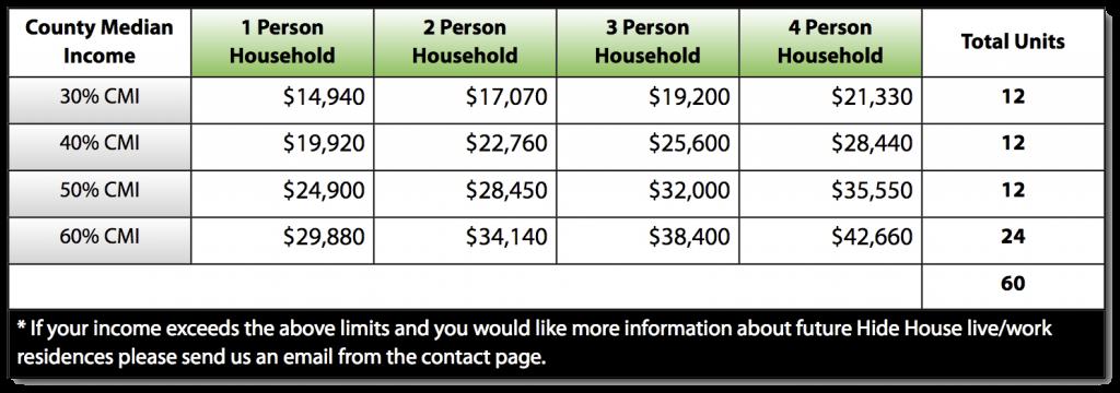 Income-Limits
